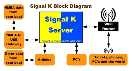 Thumbnail image for ON signal K sketch basic 2.0.jpg